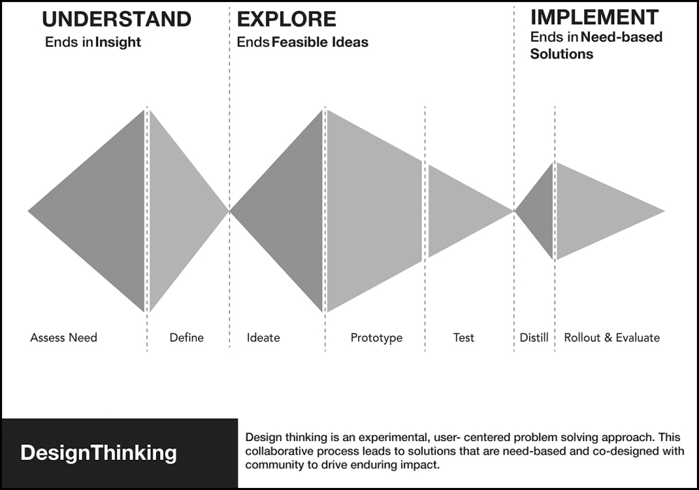 DesignThinkingBreakDown.jpg